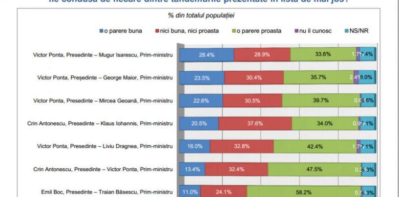 Sondaj: Tandemul Ponta – președinte, Isărescu – premier, preferat de 28% dintre romani